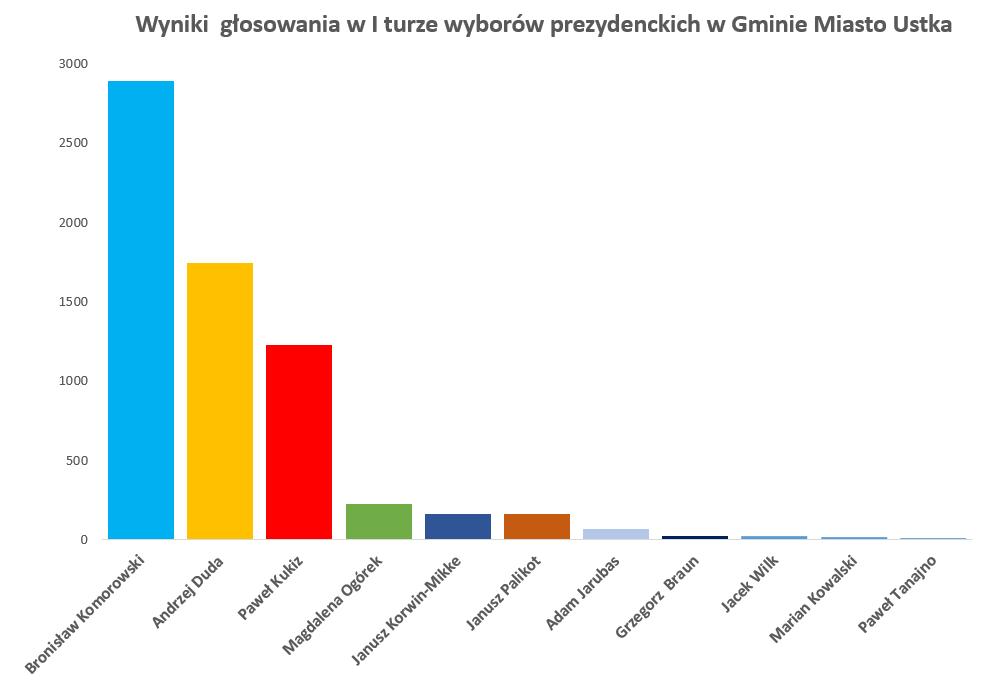 Wyniki głosowania w I turze wyborów prezydenckich - ustka24.info