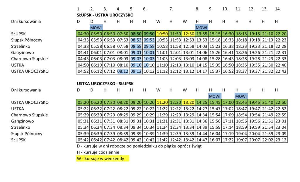 Proponowany rozkład pociągów PKP na trasie Ustka - Słupsk - Ustka #ustka24info